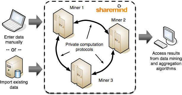 scheme of Sharemind computations