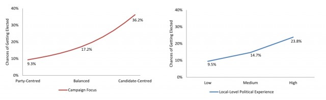 Chances of getting elected depending on campaign focus and candidate experience