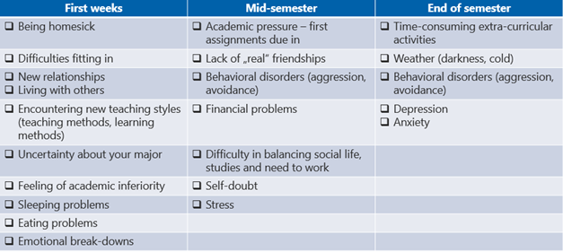 Table showing signs that a student has adaptation problems through the first semester.